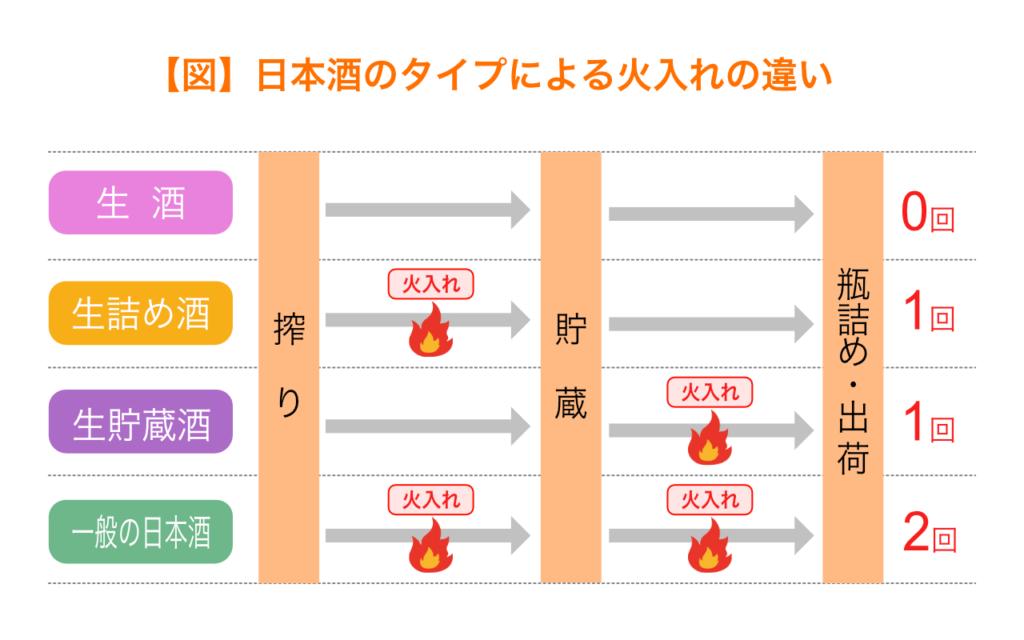 日本酒のタイプによる火入れの違い