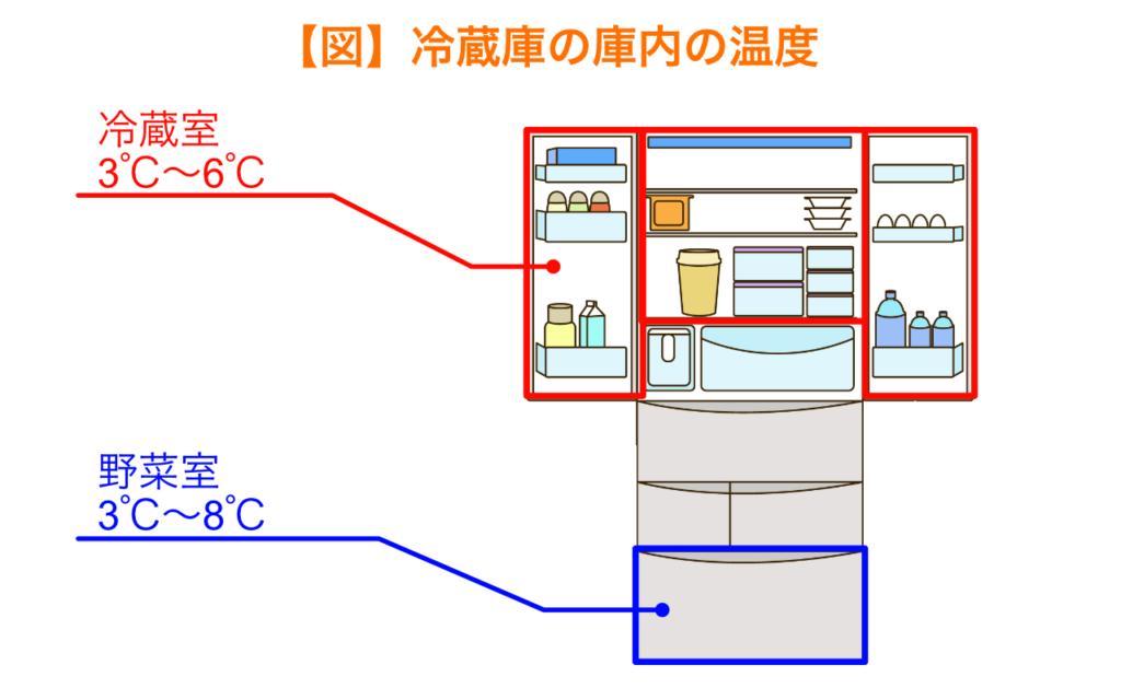 冷蔵庫の庫内の温度