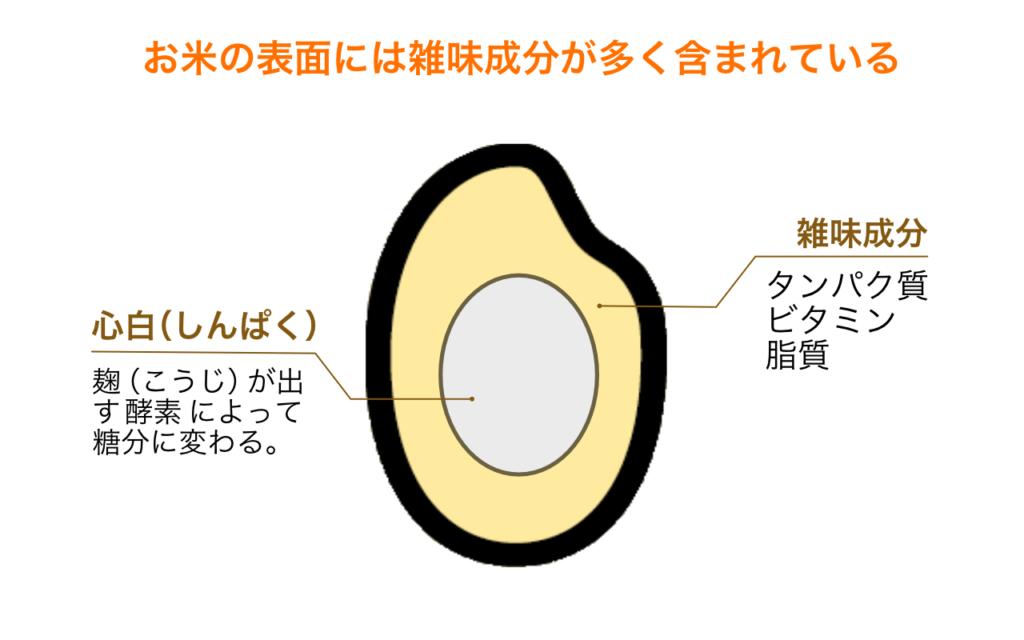 お米の表面には雑味成分が含まれている