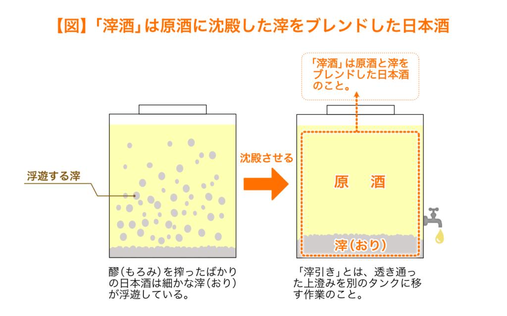 滓酒は原酒に沈殿した滓をブレンドした日本酒