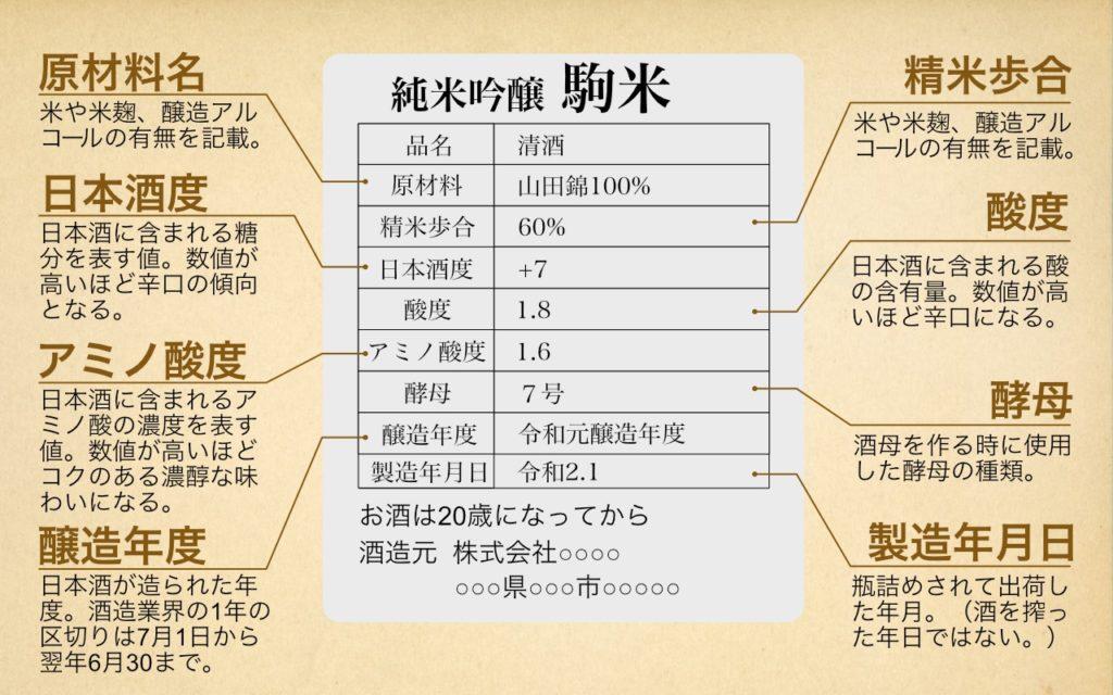 日本酒のラベル(裏ラベル)