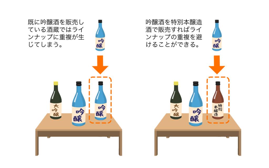 日本酒の商品ラインナップの重複を避ける