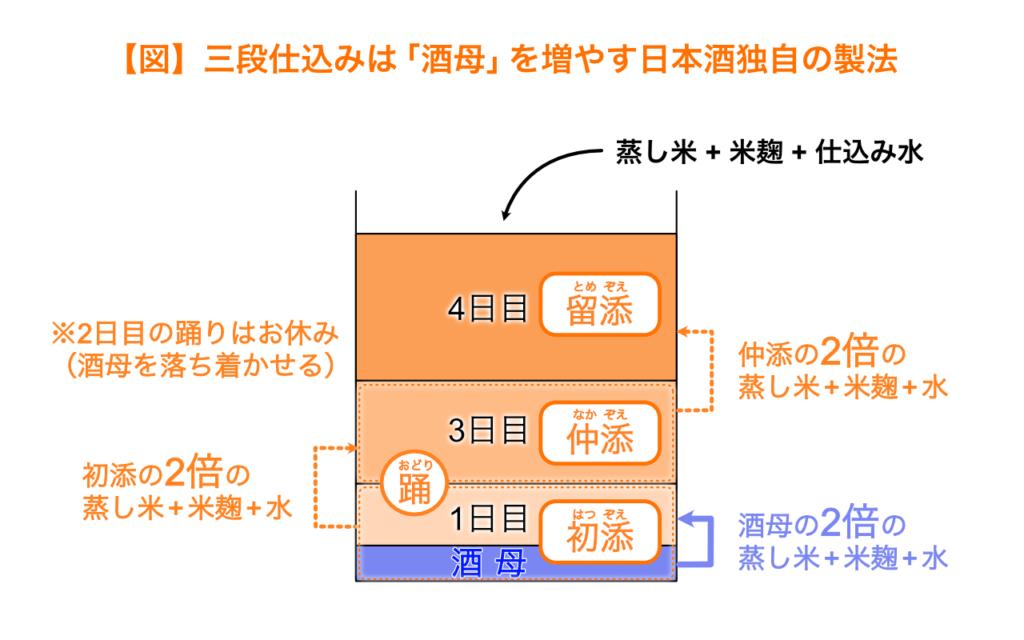 三段仕込みは酒母を増やす日本酒独自の製法