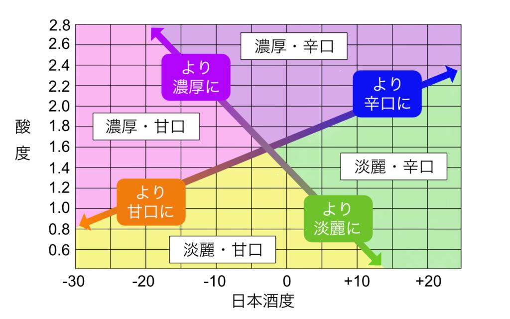 酸度と日本酒度の関係