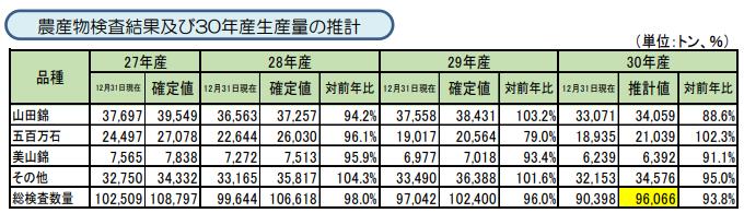 平成30年産酒造好適米の生産状況等