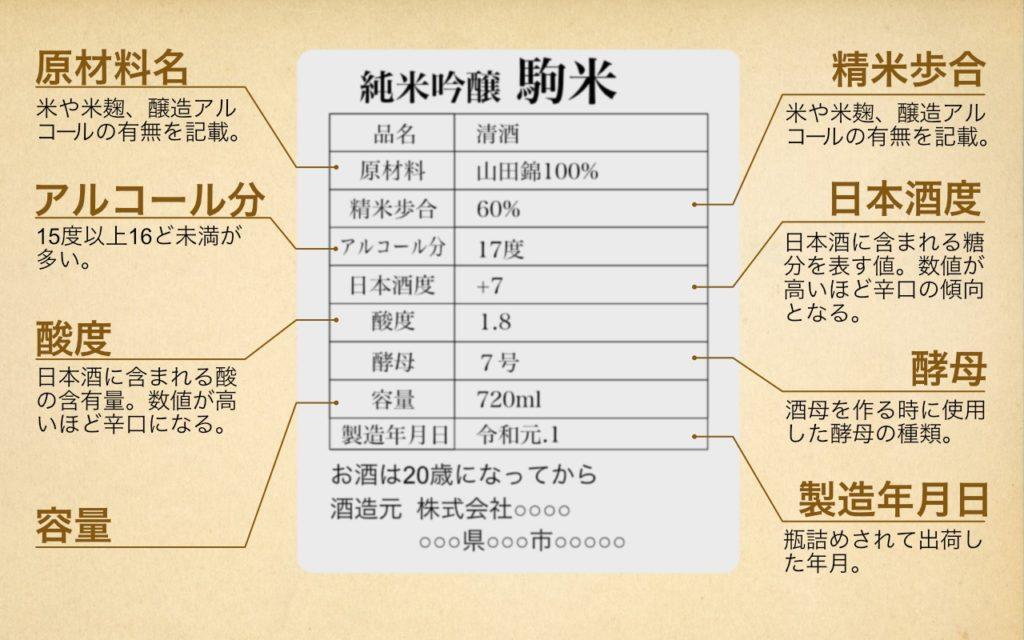 日本酒裏ラベルの記載情報
