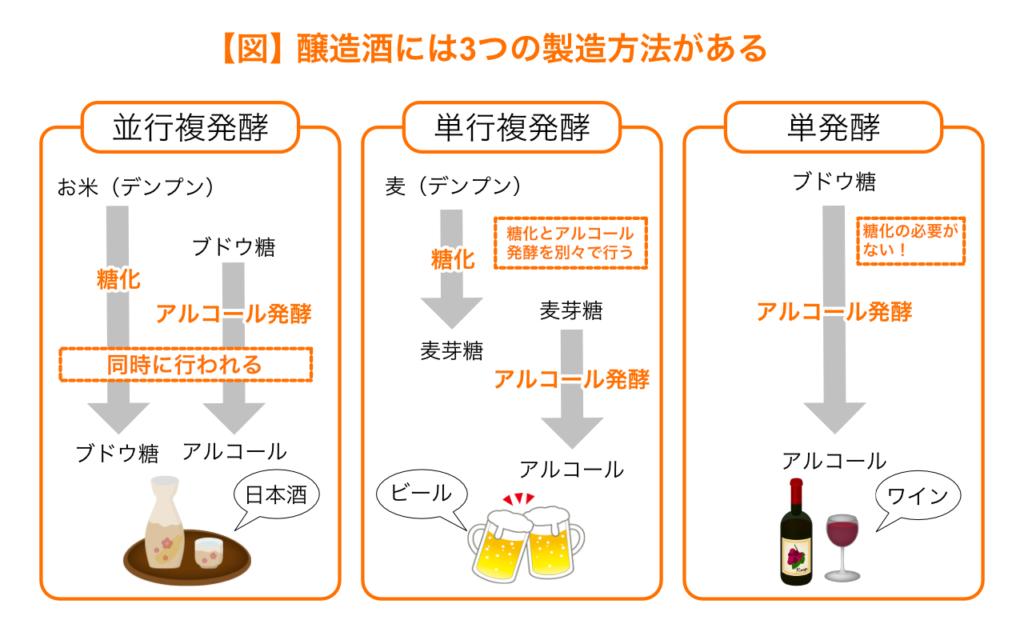 醸造酒には3つの製法がある