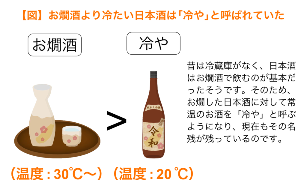 お燗酒以外の日本酒を冷やという
