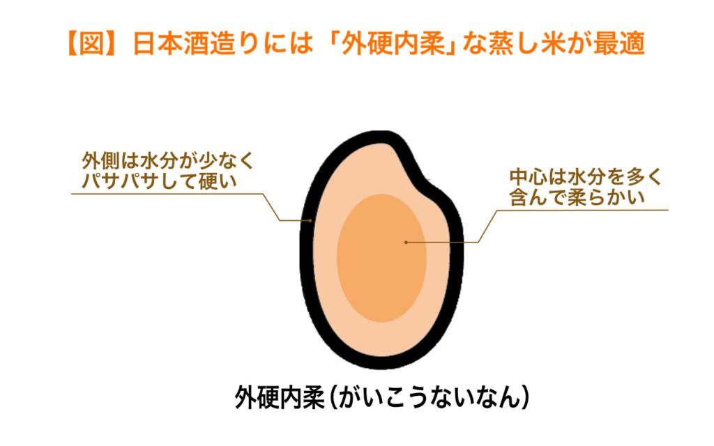 日本酒造りには外硬内軟な蒸し米が最適