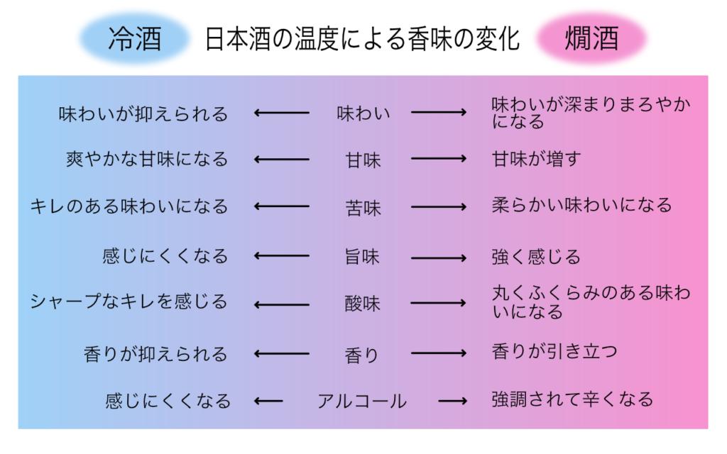温度によって変わる日本酒の味や香り
