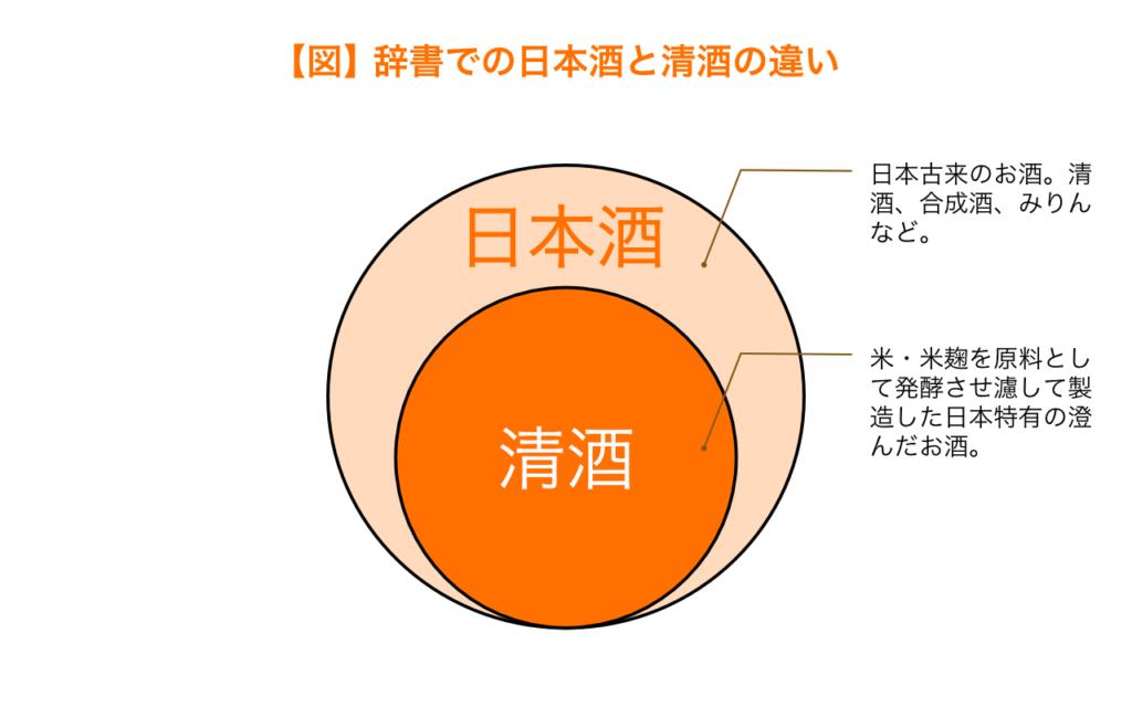 辞書での日本酒と清酒の違い