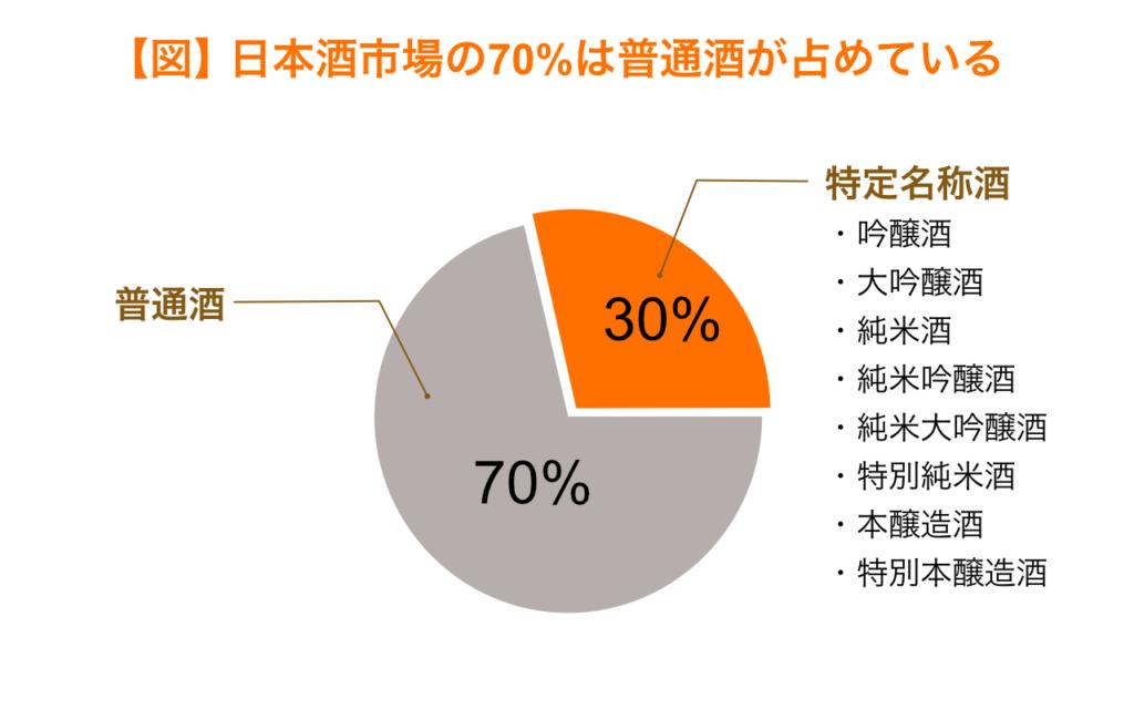 日本酒市場の70%は普通酒が占めている