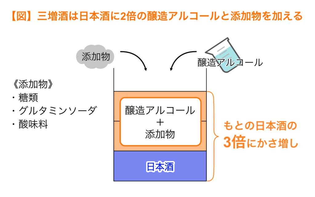 三増酒は日本酒に2倍の醸造アルコールと添加物を加えたお酒