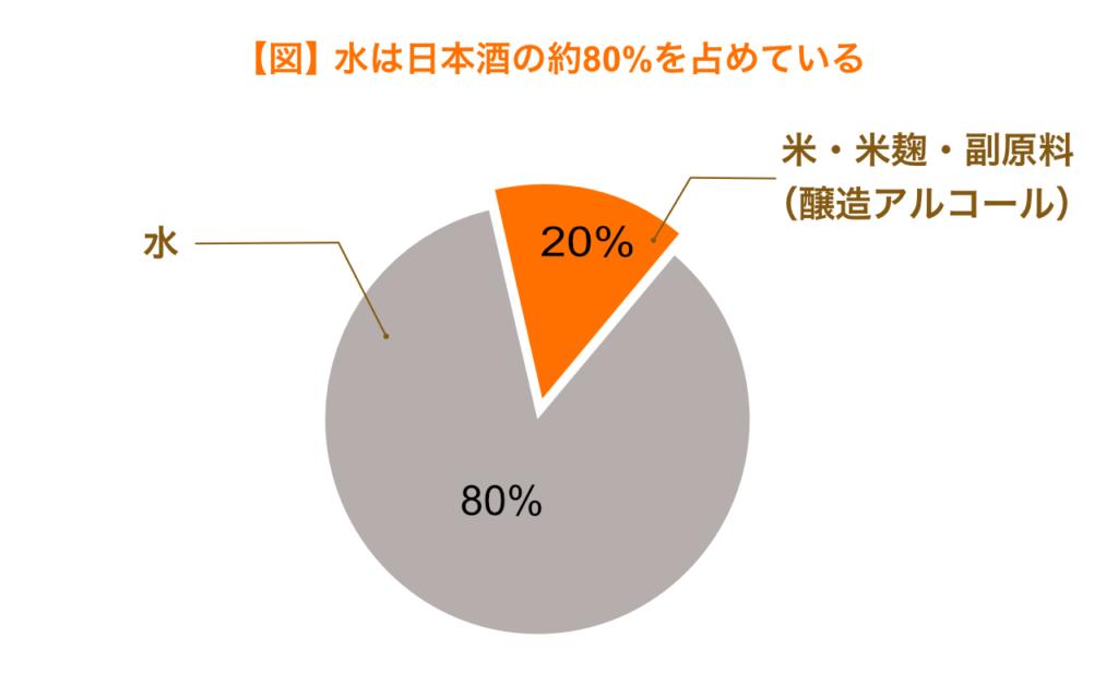 水は日本酒の約80%を占めている