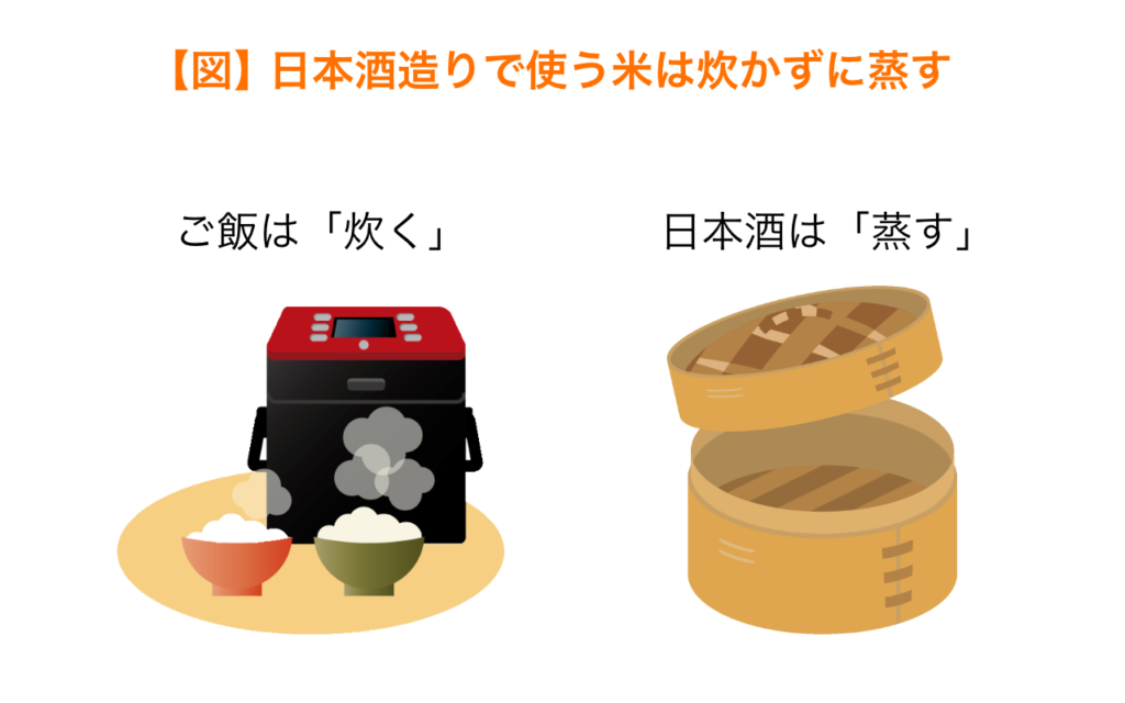 日本酒造りで使う米は炊かずに蒸す