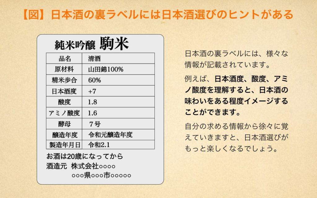 日本酒の裏ラベルには日本酒選びのヒントがある