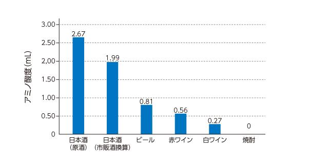 日本酒は他のアルコール飲料と比べてアミノ酸を多く含んでいる