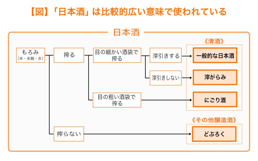 日本酒は比較的広い意味で使われている