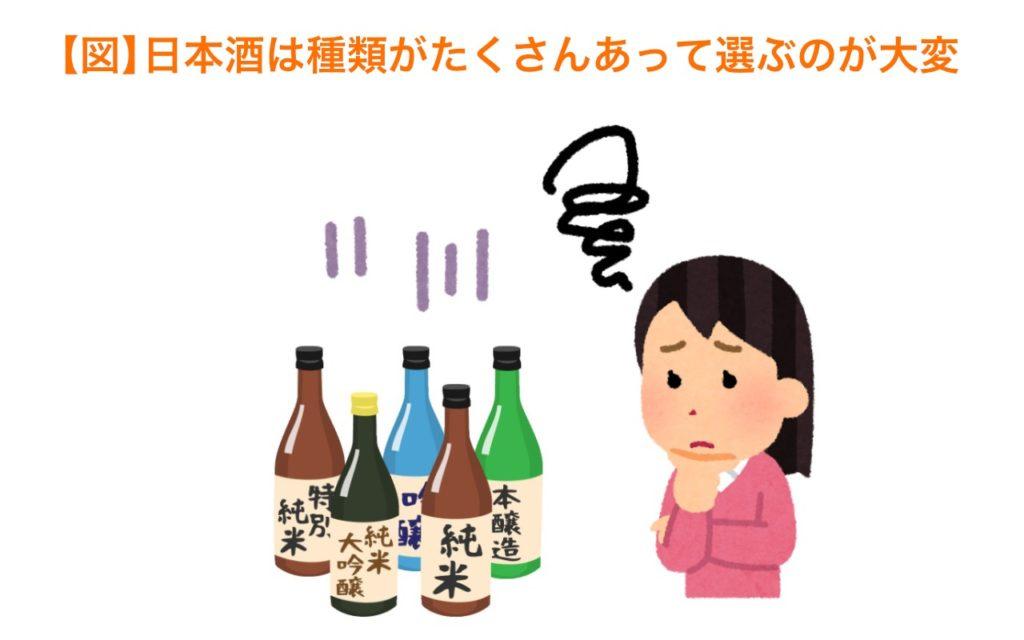 日本酒は種類がたくさんあって選ぶのが大変