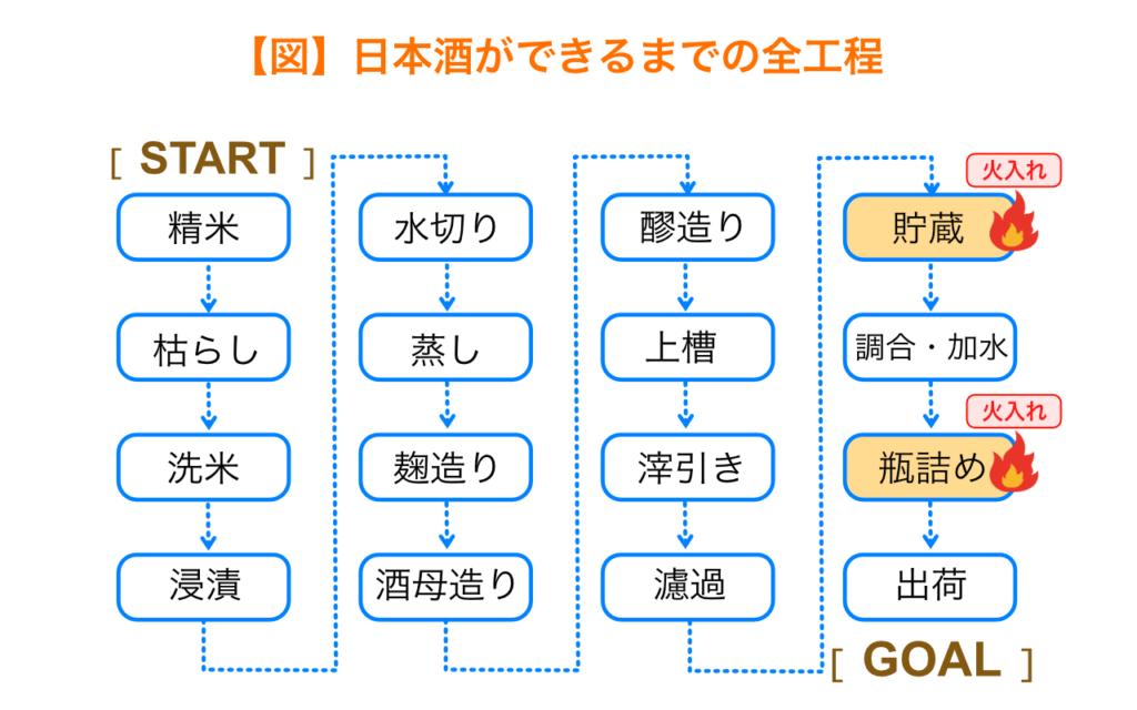 日本酒の工程(火入れ)