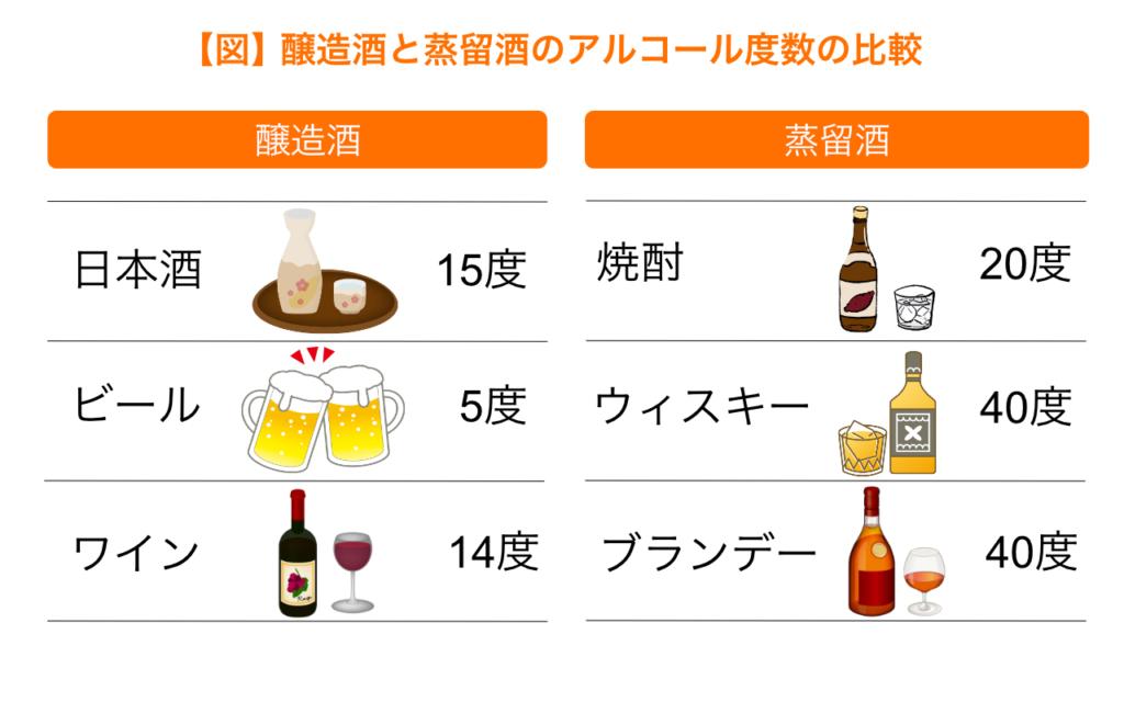 醸造酒と蒸留酒のアルコール度数の比較