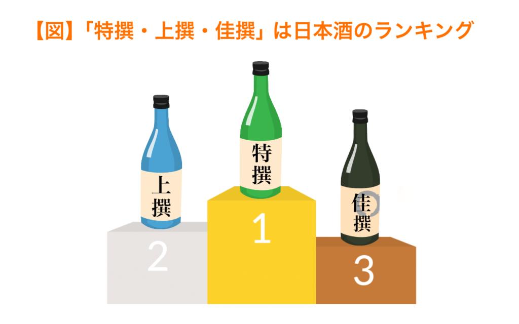 特選・上撰・佳撰は日本酒のランキング