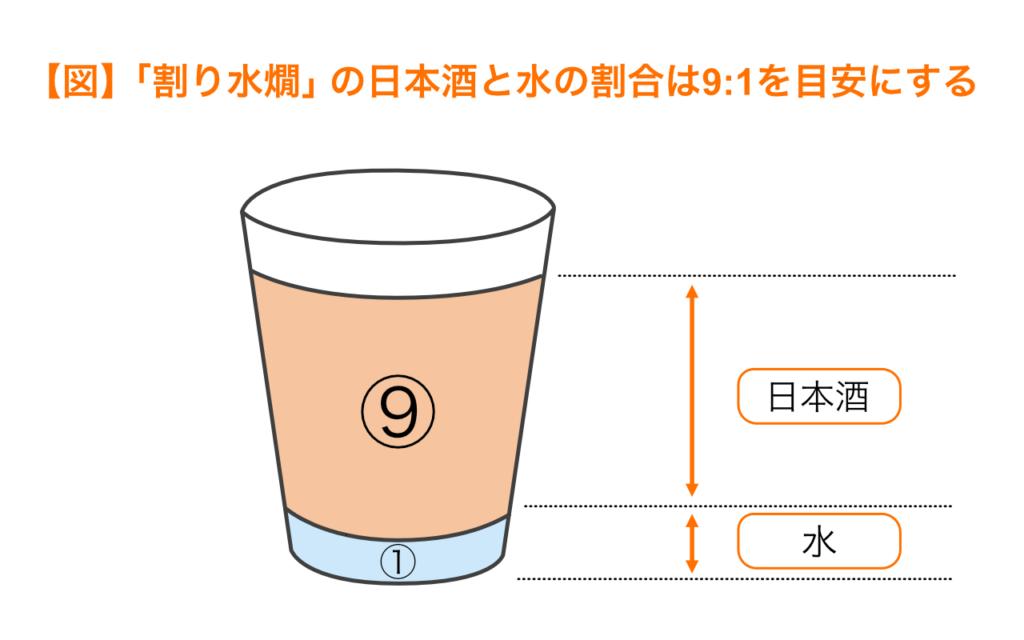 割り水燗の日本酒と水の割合は9:1を目安にする