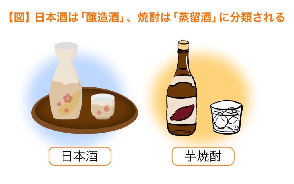日本酒は醸造酒、焼酎は蒸留酒に分類される