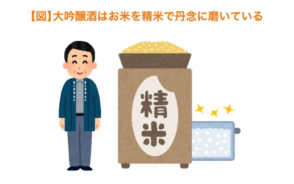 大吟醸酒はお米を精米で丹念に磨いている