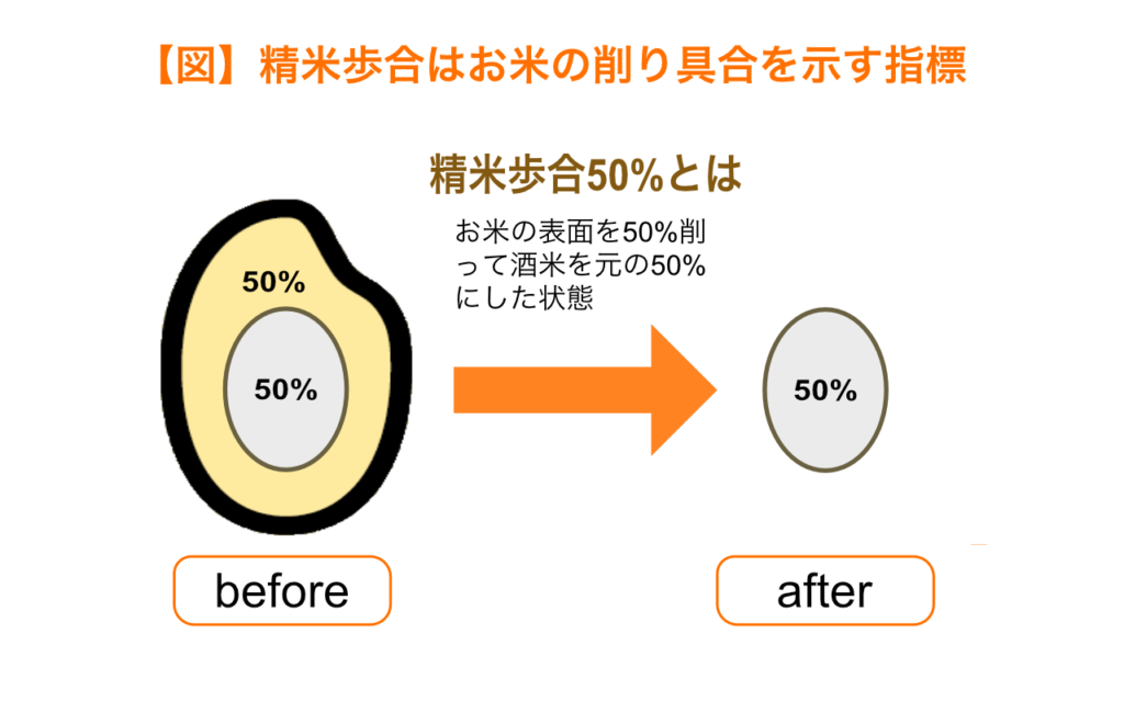 精米歩合はお米の表面の削り具合を表す
