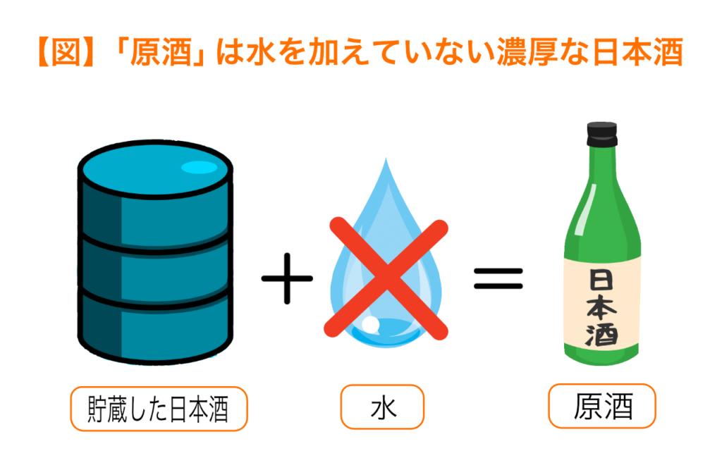原酒は水を加えていない濃厚な日本酒