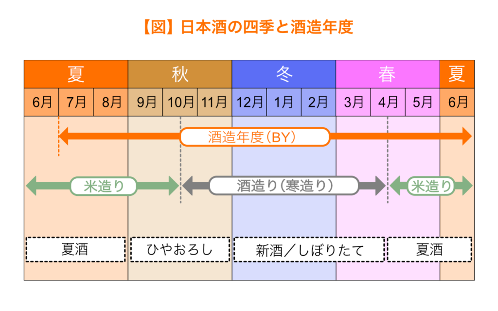 日本酒の四季と上槽年度