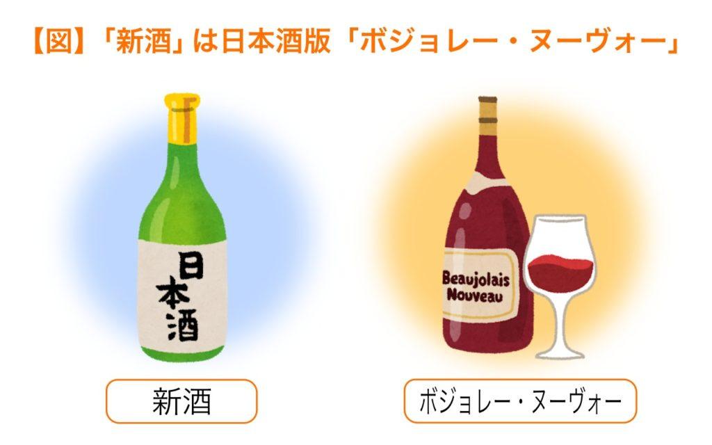 新酒は日本酒版ボジョレーヌーヴォー