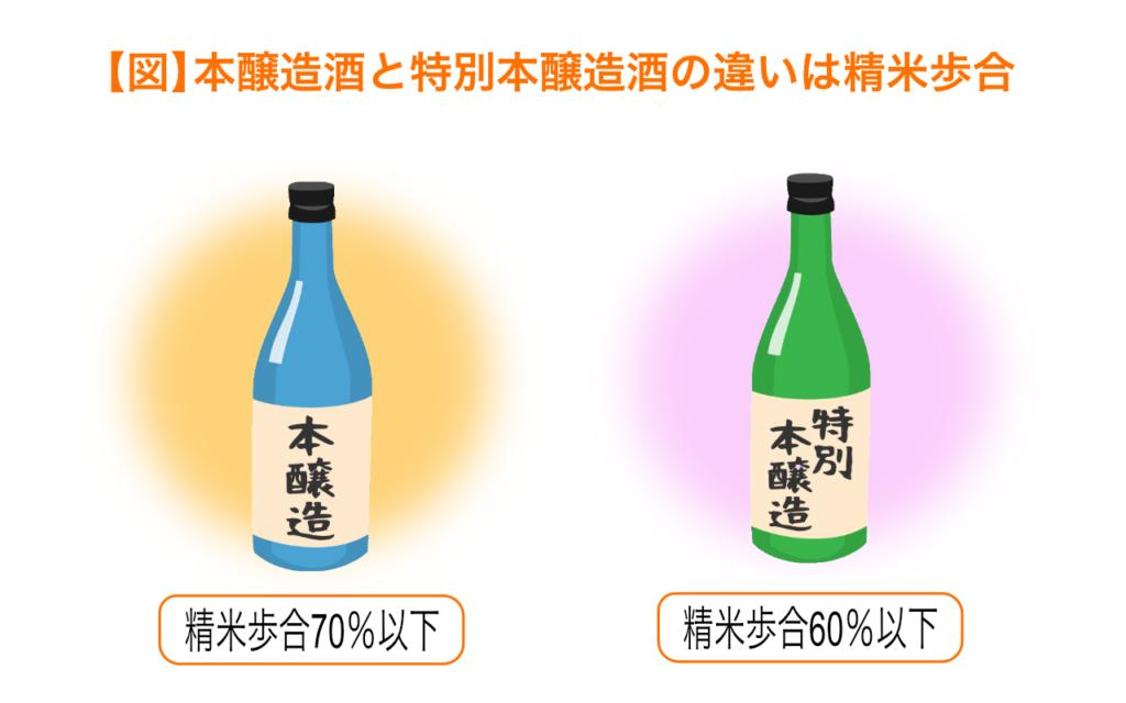 本醸造酒と特別本醸造酒の違いは精米歩合
