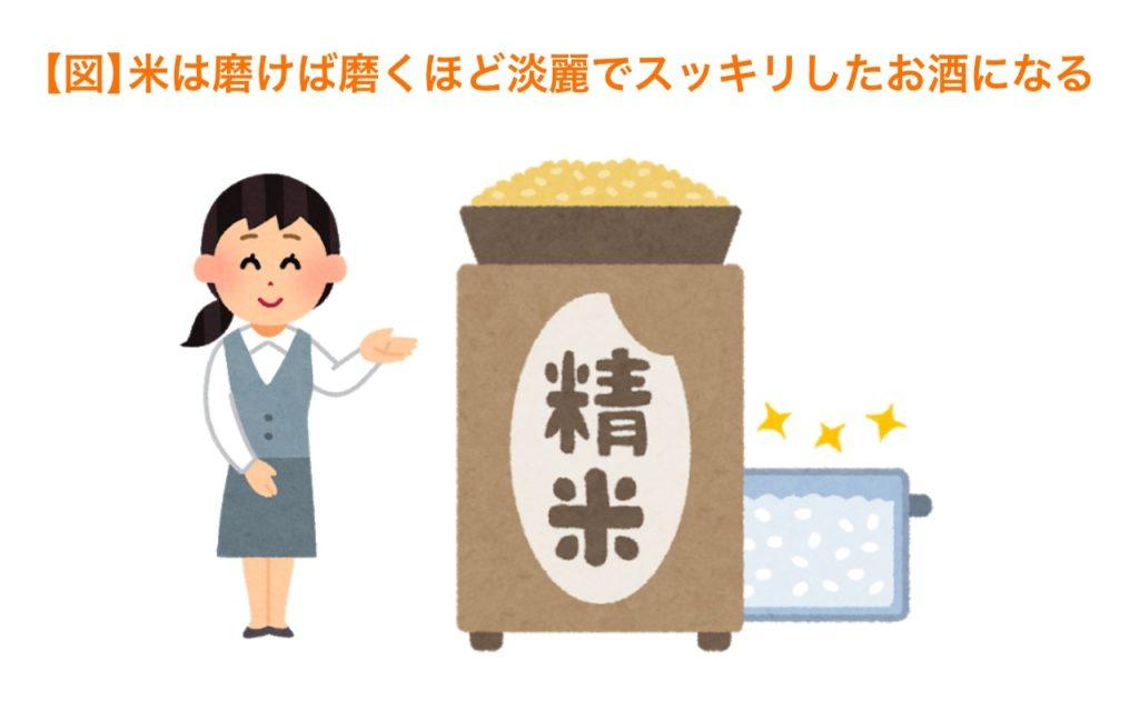 米は磨けば磨くほど淡麗でスッキリしたお酒になる