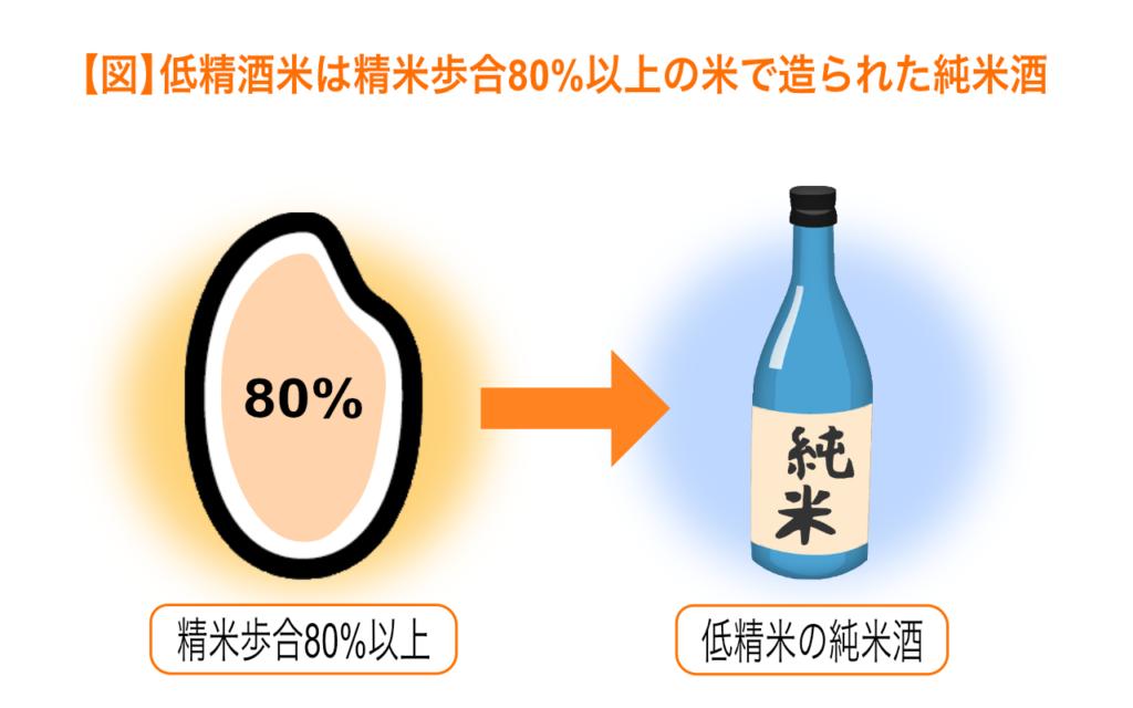 低精米酒は精米歩合80%以上で造られた純米酒