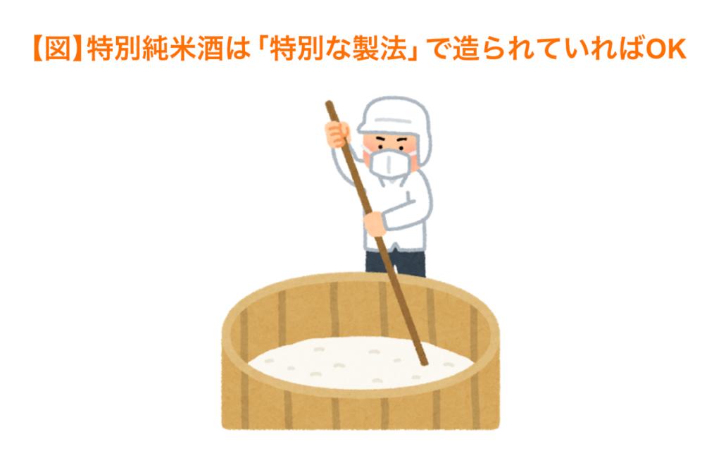 特別純米酒は特別な製法で造られていればOK