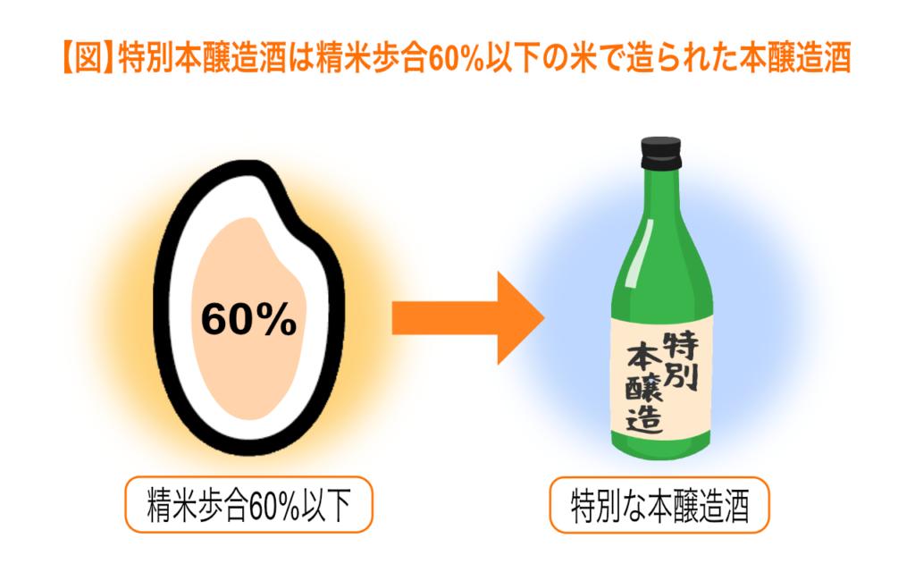特別本醸造酒は精米歩合60%以下の米で造られた本醸造酒