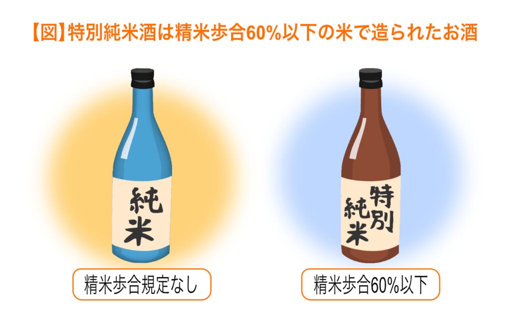特別純米酒は精米歩合60%以下の米で造られたお酒