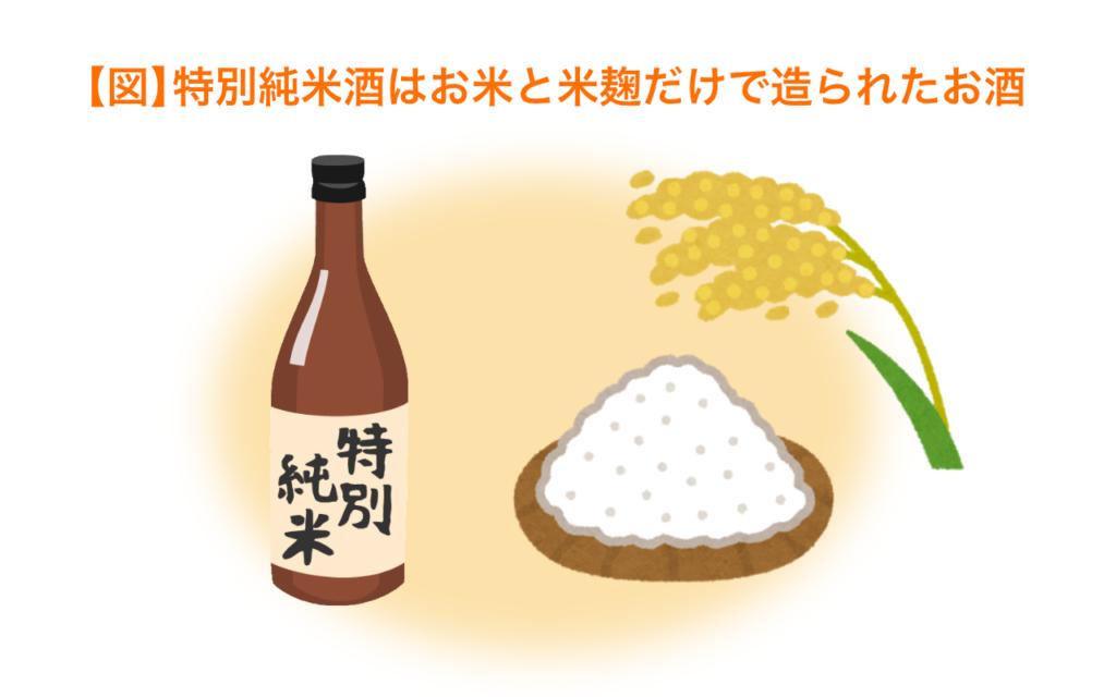 特別純米酒は米と米麹だけで造られたお酒
