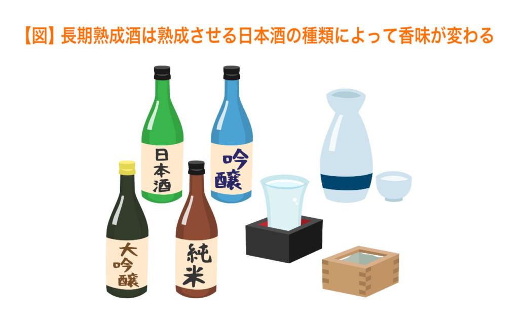 長期熟成酒は熟成させる日本酒の種類によって香味が変わる