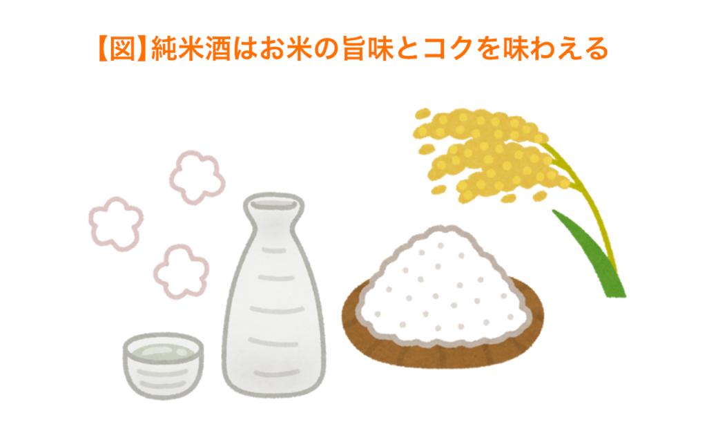 純米酒はお米の旨味とコクを味わえる