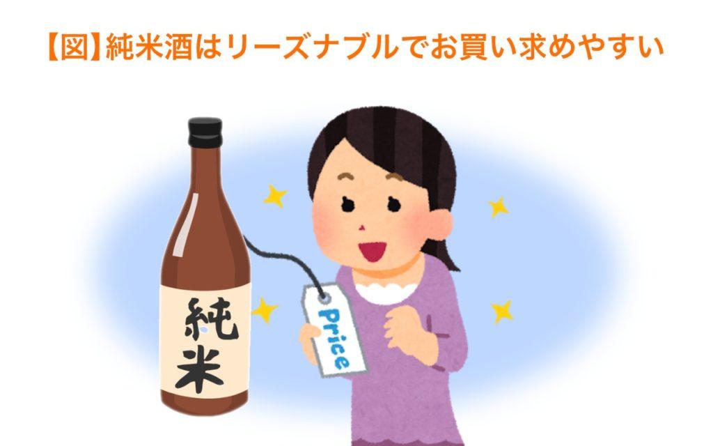 純米酒はリーズナブルでお求めやすい