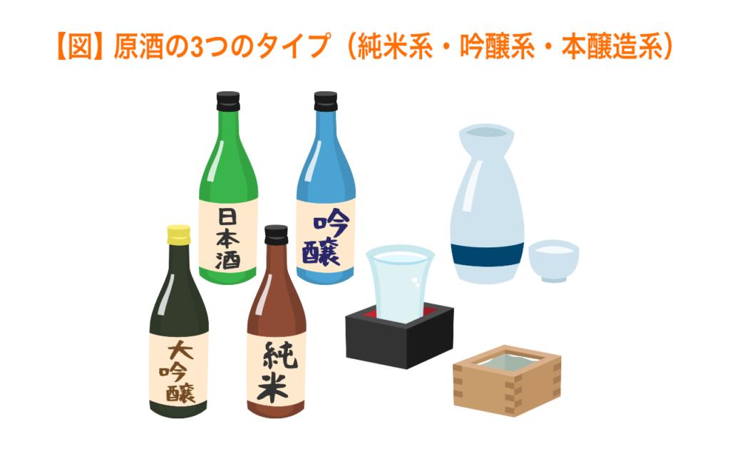 原酒の3つのタイプ(純米系・吟醸系・本醸造系)