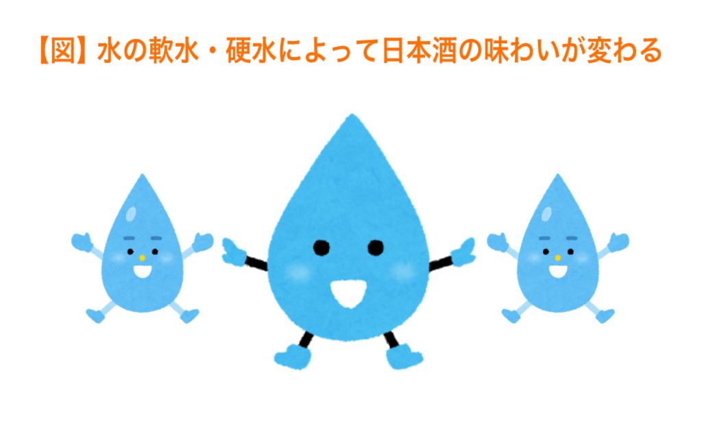 水の軟水・硬水によって日本酒の味わいが変わる