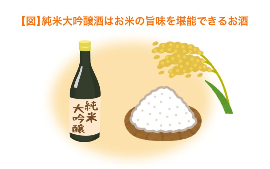 純米大吟醸酒はお米の旨味を堪能できるお酒