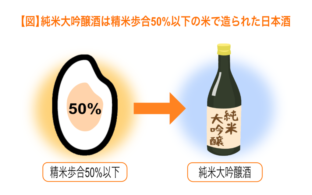 純米大吟醸酒は精米歩合50%以下の米で造られた日本酒