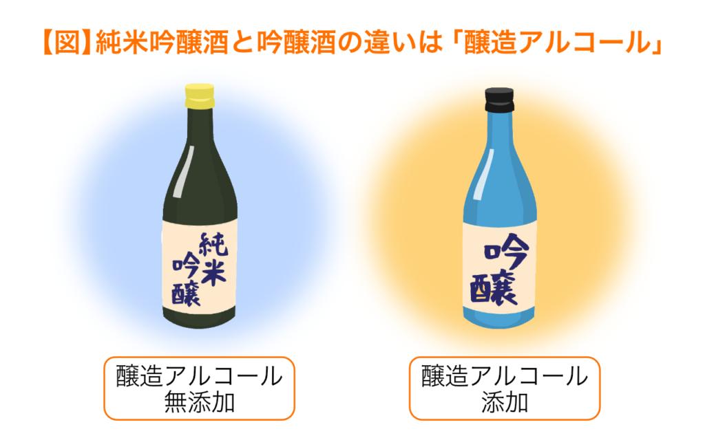 純米吟醸酒と吟醸酒の違いは醸造アルコール