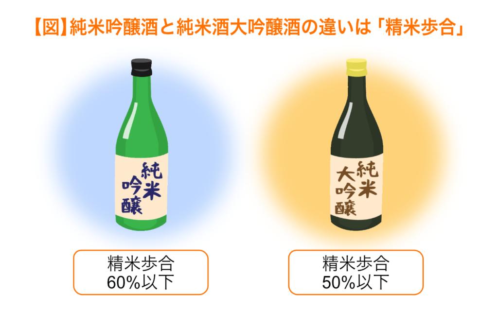純米吟醸酒と純米大吟醸酒の違いは精米歩合
